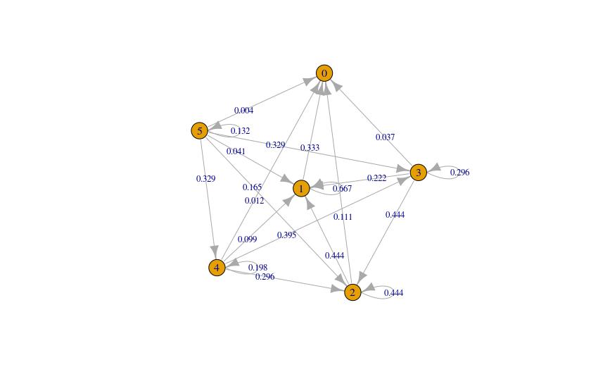 Psycho Dice 0-score Probability Graph